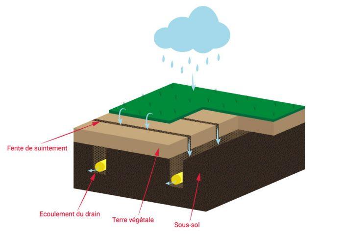 Drainage se d barrasser de l 39 eau exc dentaire sur sols for Cout pour cloturer un terrain